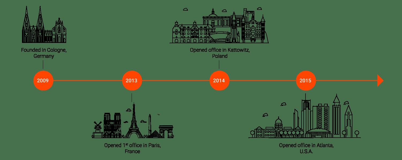 Adplorer-Images-for-website-timeline-graphic