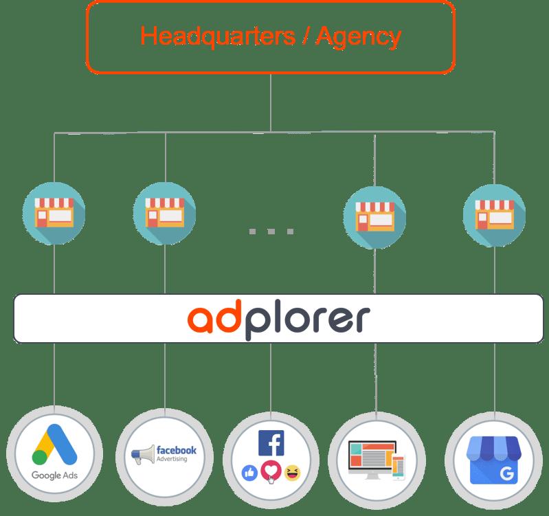 Headquarter-Agency-Campaigns-through-Adplorer