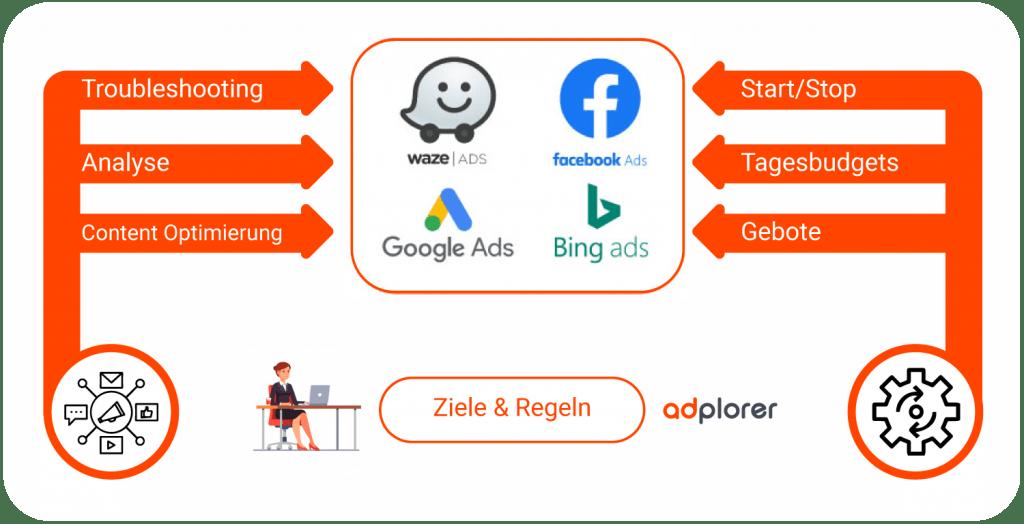 Adplorer_marketing-platform