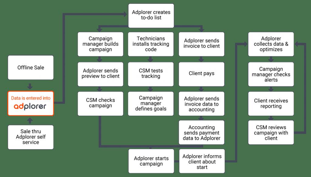 Adplorer_marketing-platform_website_graphics_offline-sale-flow
