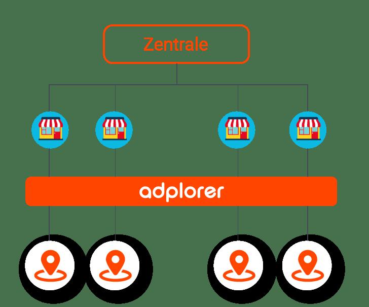 Adplorer_website_marketing_germany_management_Zentrale