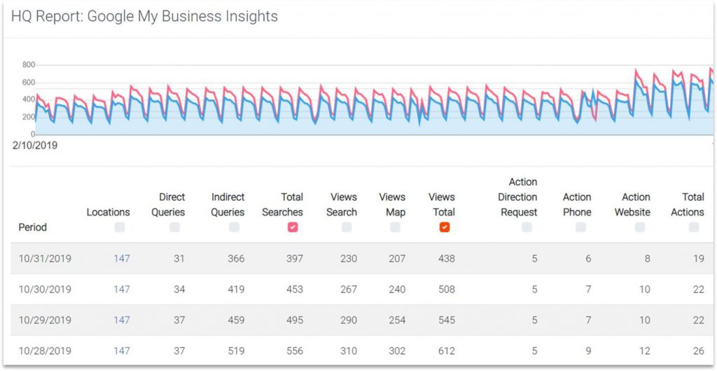 Google-My-Business-Insights-Report